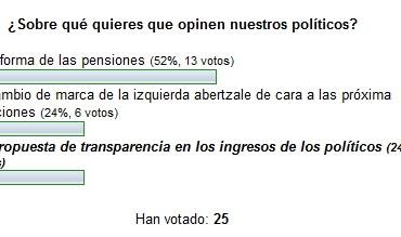 Nueva encuesta en Foro Político