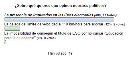 UPyD la ganadora por mayoría más que absoluta de nuestra encuesta