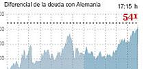 Bruselas, Mariano y el mareo que le han dado a los inversores dispara la prima de riesgo