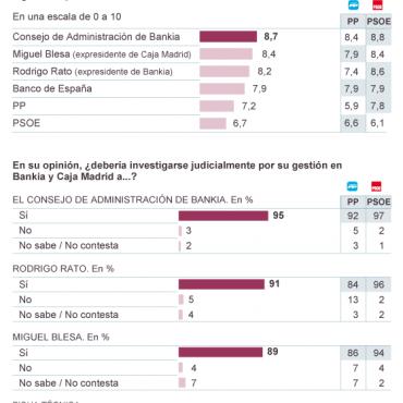 Los españoles exigen responsabilidades a Bankia, y ni PP ni PSOE escuchan