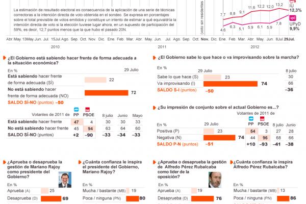 El PP se desploma en las encuestas. Huele a recortes, ultraderechismo y privilegios de casta