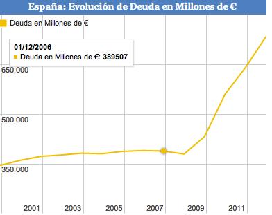 evolución deuda españa